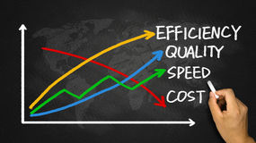 Business concept: quality, speed, efficiency and cost. Hand drawing on blackboard Royalty Free Stock Image