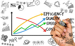 Business concept: quality, speed, efficiency and cost. Hand drawing on whiteboard Royalty Free Stock Photos