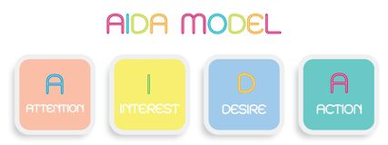 AIDA Model with Attention, Interest, Desire and Action Stock Images