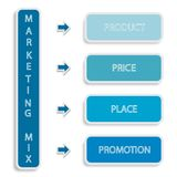 Marketing Mix Strategy or 4Ps Conceptual Model. Business Concepts, Illustration of Marketing Mix or 4Ps Model for Management Strategy Diagram in Blue Colors. A Stock Photo