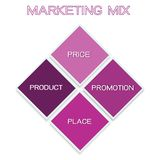 Marketing Mix Strategy or 4Ps Model Chart. Business Concepts, Illustration of Marketing Mix or 4Ps Model for Management Strategy Diagram in Purple Colors. A Royalty Free Stock Photo