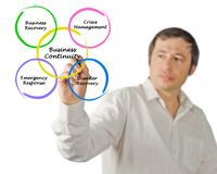 Business Continuity. Man presenting components of Business Continuity stock photo