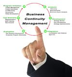 Business Continuity Management. Man presenting Business Continuity Management stock photography