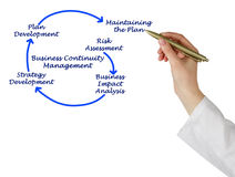 Business Continuity Management Steps. Presenting Business Continuity Management Steps stock image