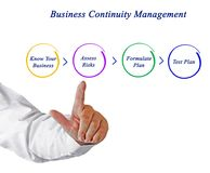 Business Continuity Planning. Components of Business Continuity Planning stock photography