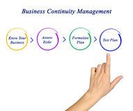 Business Continuity Planning Royalty Free Stock Image