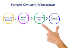 Business Continuity Planning Royalty Free Stock Images