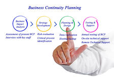 Business Continuity Planning Royalty Free Stock Photography