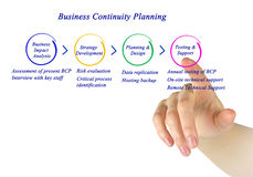 Business Continuity Planning Stock Photos