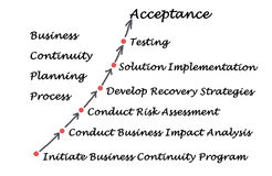 Business Continuity Planning Process Royalty Free Stock Photo