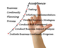 Business Continuity Planning Process Stock Image