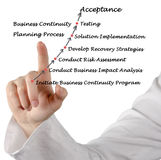 Business Continuity Planning Process Royalty Free Stock Images