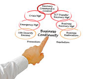 Business Continuity Stock Image