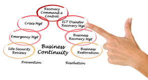 Business Continuity. Presenting diagram of Business Continuity stock images