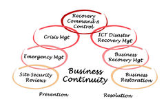 Business Continuity Royalty Free Stock Images