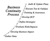 Business Continuity Process Stock Image