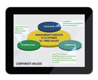 Business corporate values. Corporate values background and concept of interaction chart with between economic, social and human value - all inserted in a modern Stock Images