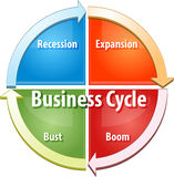 Business cycle business diagram illustration. Business strategy concept infographic diagram illustration of business cycle stages Stock Images