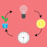 Business cycle. From idea to cash. Cycle process. Progress money chart and increase coin income. Vector flat design illustration vector illustration