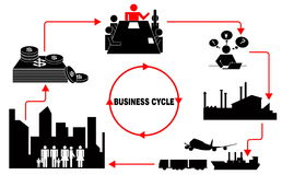 Business cycle. On a white blackground Royalty Free Stock Photo