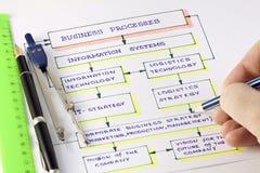 Business Development Scheme. Scheme of planning and development of new business Royalty Free Stock Photos