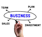 Business Diagram Shows Company计划和销售 免版税库存照片