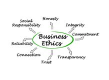 Business Ethics. Important facets of Business Ethics Stock Photography