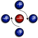 Business evaluation diagram. Clear illustration / diagram of the aspects of business evaluation Royalty Free Stock Images