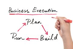 Business execution concept Stock Images
