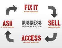 Business Feedback Loop Stock Photos