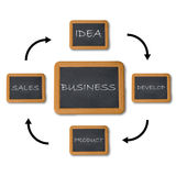 Business flow chart Stock Photos