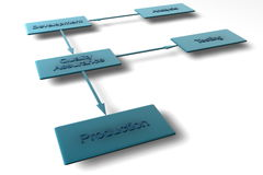 Business flowchart. A 3d business flowchart of various development processes Stock Photography