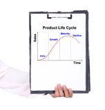 Business hand holding a clipboard with The Product life cycle ch Royalty Free Stock Photography