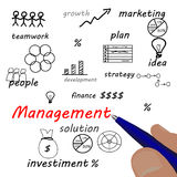 Business hand writing management scheme. Solution Royalty Free Stock Image
