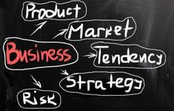 Business Ideas Handwritten With White Chalk On A Blackboard Stock Photo