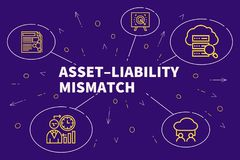 Business illustration showing the concept of asset–liability m. Ismatch Royalty Free Stock Photography
