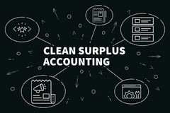 Business illustration showing the concept of clean surplus accou. Nting Royalty Free Stock Photography