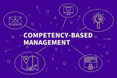 Business illustration showing the concept of competency-based management Stock Photography