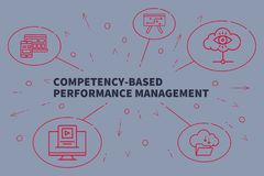Business illustration showing the concept of competency-based pe. Rformance management Stock Image