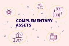 Business illustration showing the concept of complementary assets Royalty Free Stock Photo