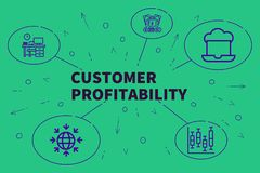 Business illustration showing the concept of customer profitabil. Ity Royalty Free Stock Photography