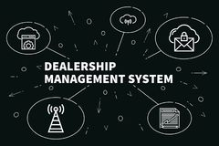 Business illustration showing the concept of dealership manageme. Nt system Stock Photos