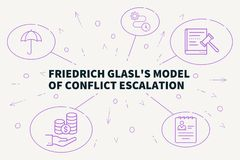 Business illustration showing the concept of friedrich glasl's m royalty free illustration
