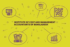 Business illustration showing the concept of institute of cost a. Nd management accountants of bangladesh stock illustration