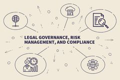 Business illustration showing the concept of legal governance, r. Isk management, and compliance Stock Photos