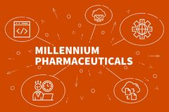 Business illustration showing the concept of millennium pharmace. Uticals Royalty Free Stock Photography