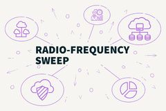 Business illustration showing the concept of radio-frequency swe. Ep Royalty Free Stock Photos