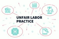 Business illustration showing the concept of unfair labor practi. Ce Royalty Free Stock Photo