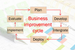 Business improvement cycle process. Business improvement cycle process, business concept for presentations and reports Royalty Free Stock Images