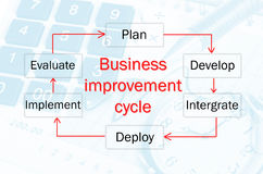 Business improvement cycle process. Royalty Free Stock Photography